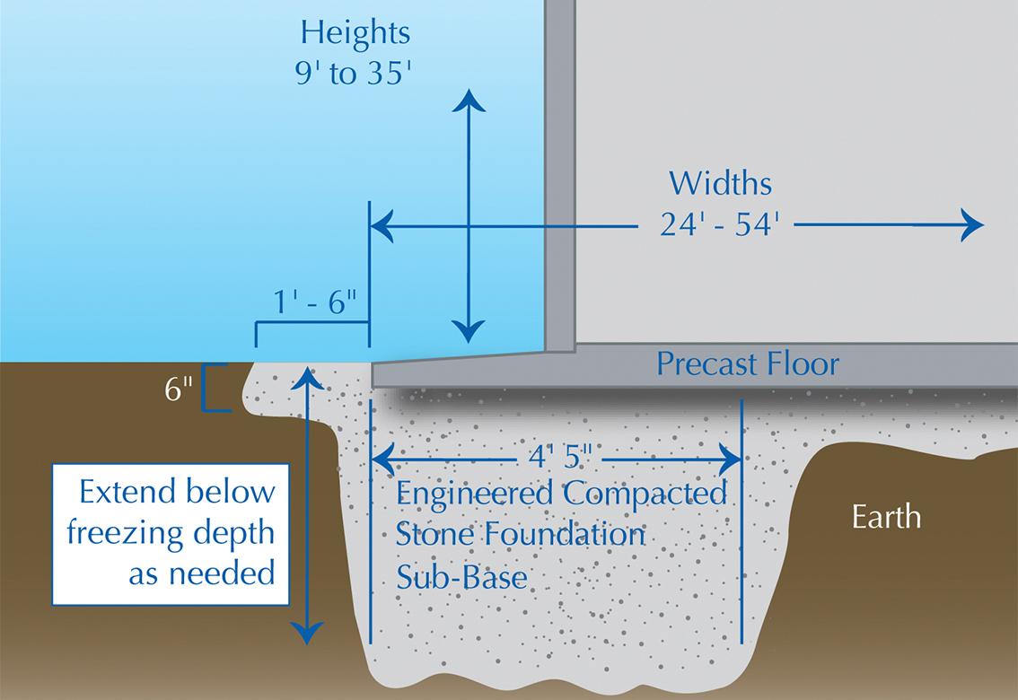Easi-Set Building Site Preparation Diagram